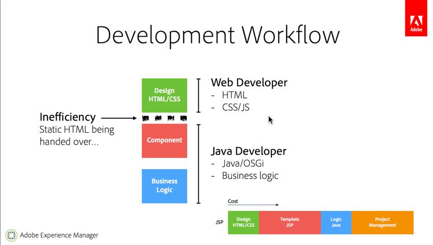 AEM Development Workflow - Part 1 (Introduction) - DZone Java