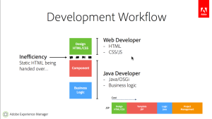 Aem development workflow part 1 introduction dzone java aem dev workflow ccuart Images